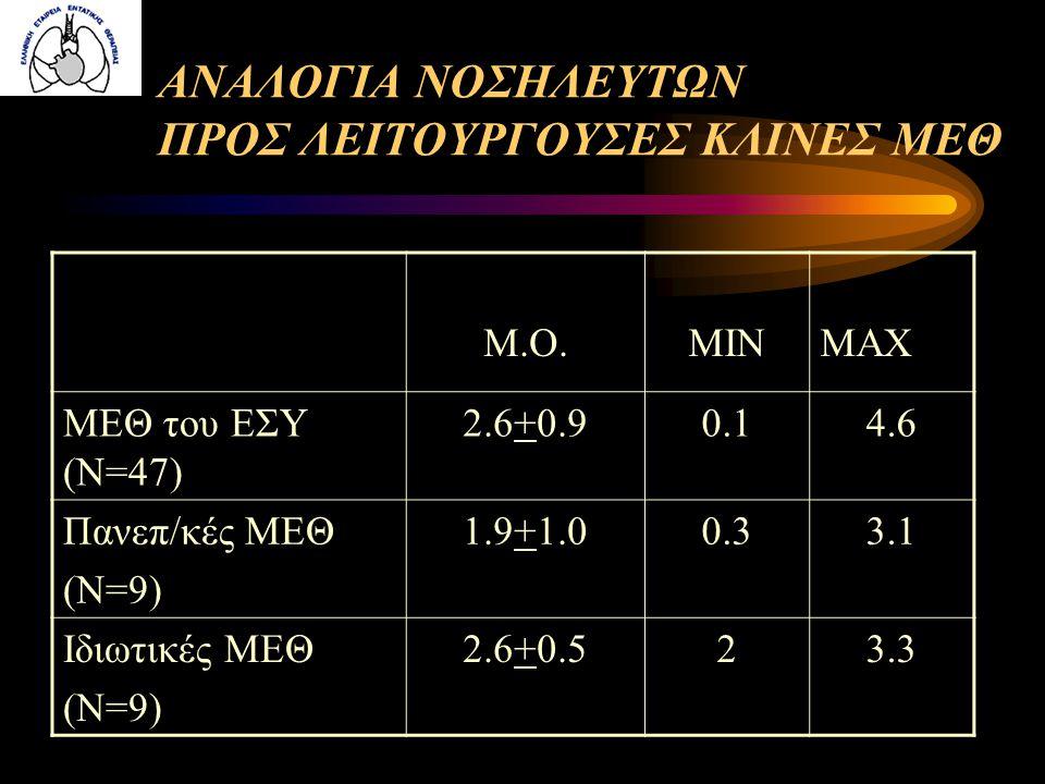 ΑΝΑΛΟΓΙΑ ΝΟΣΗΛΕΥΤΩΝ ΠΡΟΣ ΛΕΙΤΟΥΡΓΟΥΣΕΣ ΚΛΙΝΕΣ ΜΕΘ Μ.Ο.MINMAX ΜΕΘ του ΕΣΥ (Ν=47) 2.6+0.90.14.6 Πανεπ/κές ΜΕΘ (Ν=9) 1.9+1.00.33.1 Ιδιωτικές ΜΕΘ (Ν=9) 2.