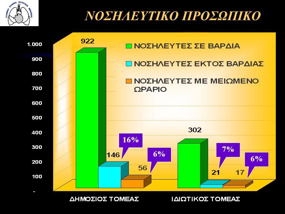 ΝΟΣΗΛΕΥΤΙΚΟ ΠΡΟΣΩΠΙΚΟ 16% 6% 7% 6%