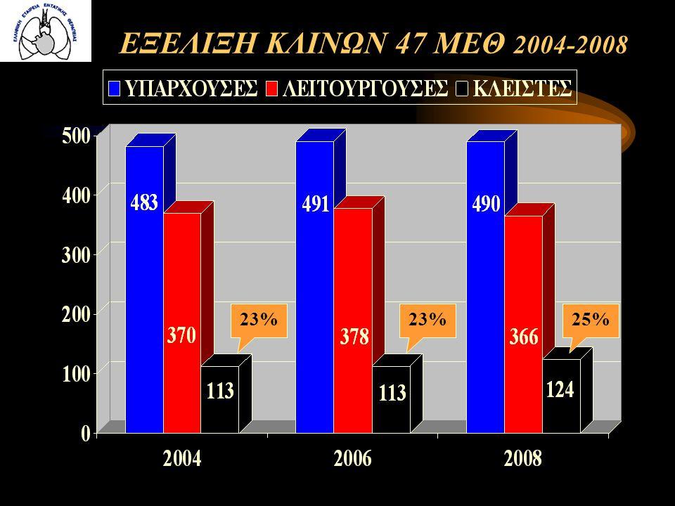 ΕΞΕΛΙΞΗ ΚΛΙΝΩΝ 47 ΜΕΘ 2004-2008 23% 25%
