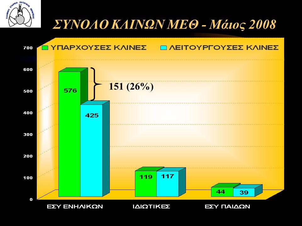 ΣΥΝΟΛΟ ΚΛΙΝΩΝ ΜΕΘ - Μάιος 2008 151 (26%)