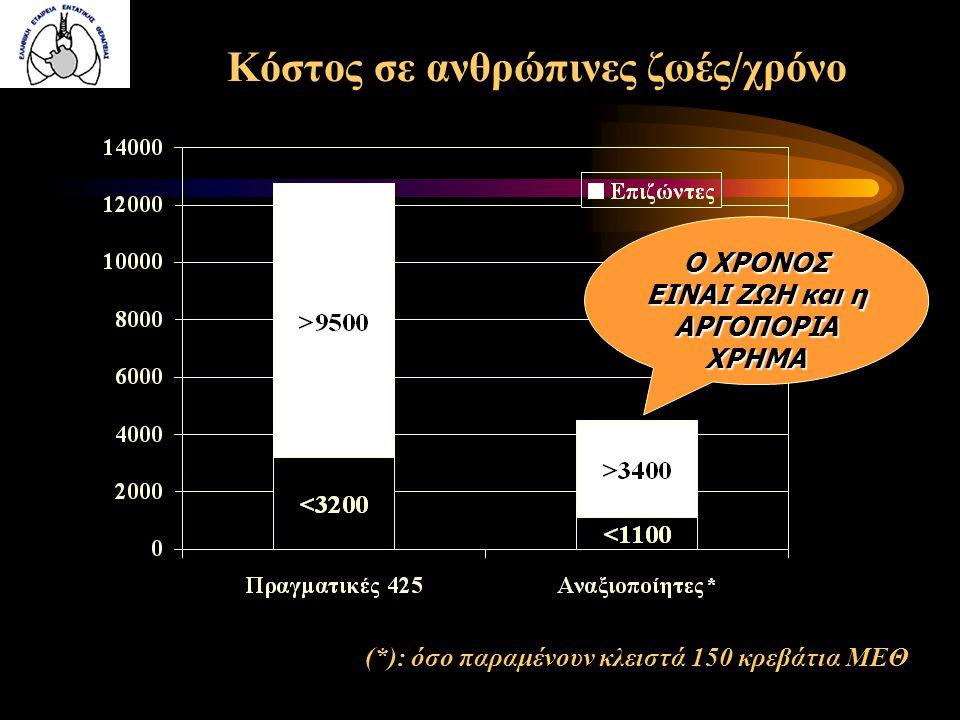 Κόστος σε ανθρώπινες ζωές/χρόνο (*): όσο παραμένουν κλειστά 150 κρεβάτια ΜΕΘ Ο ΧΡΟΝΟΣ ΕΙΝΑΙ ΖΩΗ και η ΑΡΓΟΠΟΡΙΑ ΧΡΗΜΑ