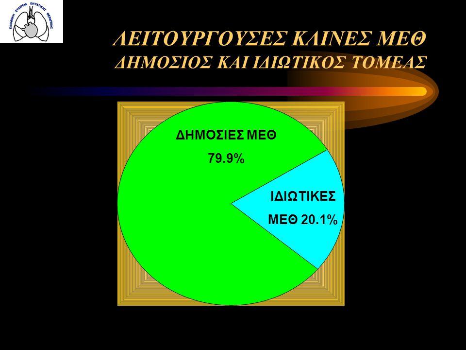 ΜΟΝΑΔΕΣ ΑΥΞΗΜΕΝΗΣ ΦΡΟΝΤΙΔΑΣ ΜΑΦ 2008 ΑΡΙΘΜΟΣ ΜΕΘ ΣΥΝΟΛΟ ΚΛΙΝΩΝ ΛΕΙΤΟΥΡΓΟΥΣΕΣ ΚΛΙΝΕΣ ΕΣΥ (Ν=56)116216 Πανεπ/κές (Ν=10)12012 ΣΥΝΟΛΟ (Ν=66)128228 (66% κλειστές) Ιδιωτικές (Ν=9)44031 (23% κλειστές)