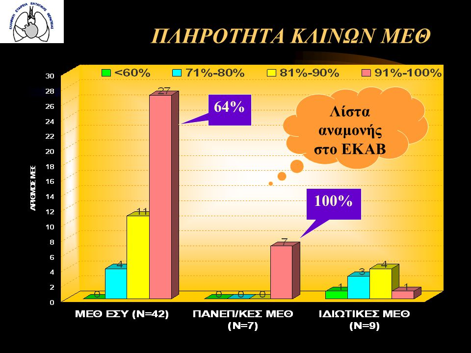 ΠΛΗΡΟΤΗΤΑ ΚΛΙΝΩΝ ΜΕΘ 64% 100% Λίστα αναμονής στο ΕΚΑΒ
