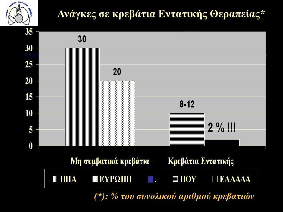 (*): % του συνολικού αριθμού κρεβατιών Ανάγκες σε κρεβάτια Εντατικής Θεραπείας* %