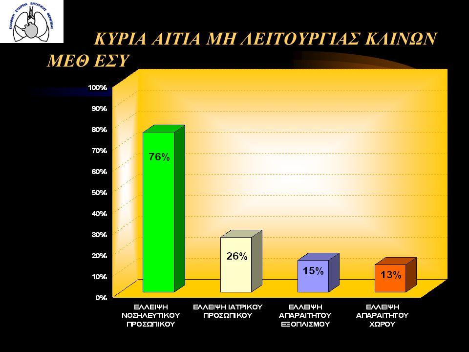 ΕΞΕΛΙΞΗ ΚΛΙΝΩΝ 57 ΜΕΘ 2006-2008 23 %25 %
