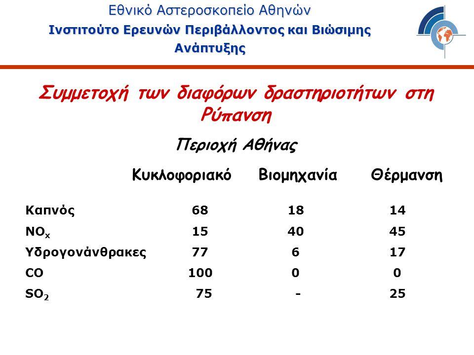 Κυκλοφοριακό Βιομηχανία Θέρμανση Καπνός 68 18 14 ΝΟ x 15 40 45 Υδρογονάνθρακες 77 6 17 CO 100 0 0 SO 2 75 - 25 Συμμετοχή των διαφόρων δραστηριοτήτων στη Ρύπανση Περιοχή Αθήνας Εθνικό Αστεροσκοπείο Αθηνών Ινστιτούτο Ερευνών Περιβάλλοντος και Βιώσιμης Ανάπτυξης