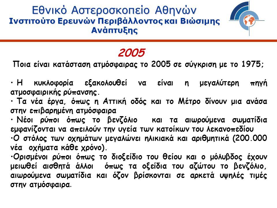Εθνικό Αστεροσκοπείο Αθηνών Ινστιτούτο Ερευνών Περιβάλλοντος και Βιώσιμης Ανάπτυξης Ποια είναι κατάσταση ατμόσφαιρας το 2005 σε σύγκριση με το 1975; • Η κυκλοφορία εξακολουθεί να είναι η μεγαλύτερη πηγή ατμοσφαιρικής ρύπανσης.