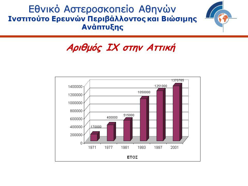 Νέες Τεχνολογίες Εθνικό Αστεροσκοπείο Αθηνών Ινστιτούτο Ερευνών Περιβάλλοντος και Βιώσιμης Ανάπτυξης