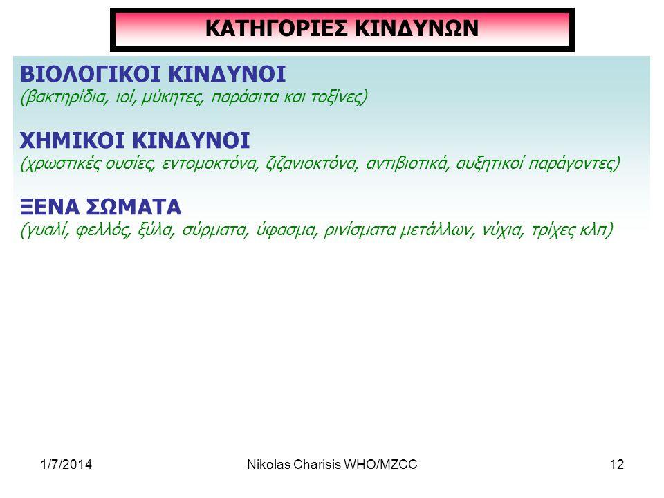 1/7/2014Nikolas Charisis WHO/MZCC12 ΚΑΤΗΓΟΡΙΕΣ ΚΙΝΔΥΝΩΝ ΒΙΟΛΟΓΙΚΟΙ ΚΙΝΔΥΝΟΙ (βακτηρίδια, ιοί, μύκητες, παράσιτα και τοξίνες) ΧΗΜΙΚΟΙ ΚΙΝΔΥΝΟΙ (χρωστικ
