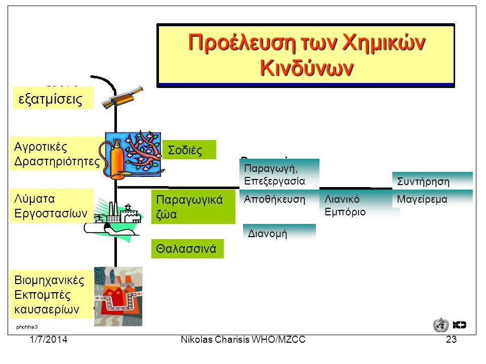 1/7/2014Nikolas Charisis WHO/MZCC23 Προέλευση των Χημικών Κινδύνων εξατμίσεις Αγροτικές Δραστηριότητες Λύματα Εργοστασίων Βιομηχανικές Εκπομπές καυσαε