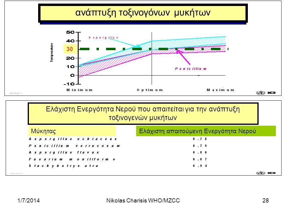 1/7/2014Nikolas Charisis WHO/MZCC28 30 ανάπτυξη τοξινογόνων μυκήτων Ελάχιστη Ενεργότητα Νερού που απαιτείται για την ανάπτυξη τοξινογενών μυκήτων Μύκη