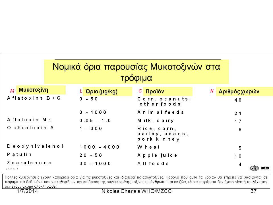 1/7/2014Nikolas Charisis WHO/MZCC37 Πολλές κυβερνήσεις έχουν καθορίσει όρια για τις μυκοτοξίνες και ιδιαίτερα τις αφλατοξίνες. Παρόλο που αυτά τα «όρι