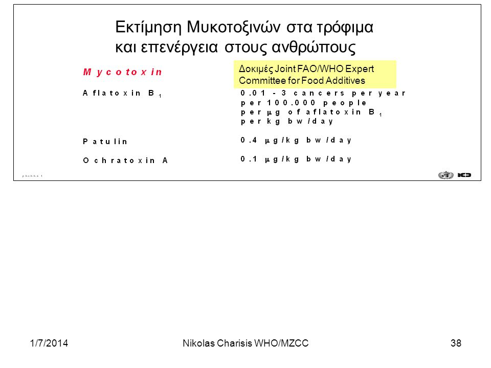 1/7/2014Nikolas Charisis WHO/MZCC38 Εκτίμηση Μυκοτοξινών στα τρόφιμα και επενέργεια στους ανθρώπους Δοκιμές Joint FAO/WHO Expert Committee for Food Additives