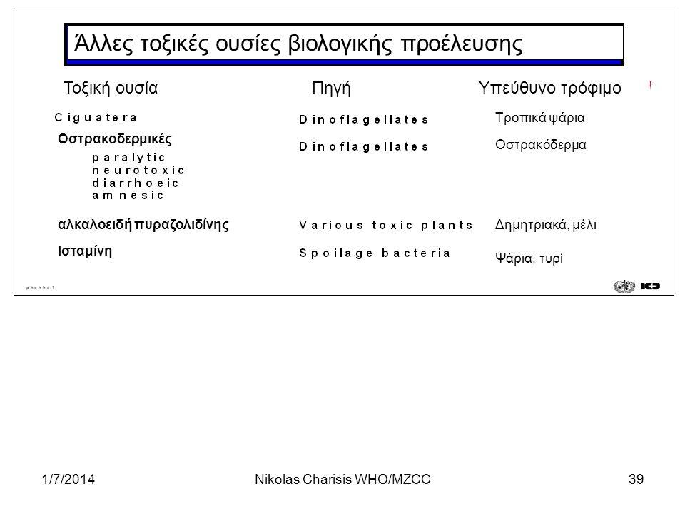 1/7/2014Nikolas Charisis WHO/MZCC39 Άλλες τοξικές ουσίες βιολογικής προέλευσης Τοξική ουσίαΠηγήΥπεύθυνο τρόφιμο Τροπικά ψάρια Οστρακοδερμικές αλκαλοει