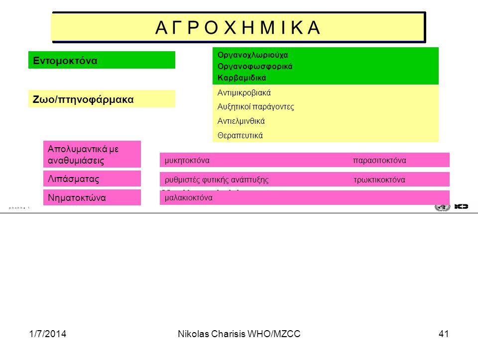 1/7/2014Nikolas Charisis WHO/MZCC41 Α Γ Ρ Ο Χ Η Μ Ι Κ Α Εντομοκτόνα Ζωο/πτηνοφάρμακα Οργανοχλωριούχα Οργανοφωσφορικά Καρβαμιδικά Αντιμικροβιακά Αυξητι