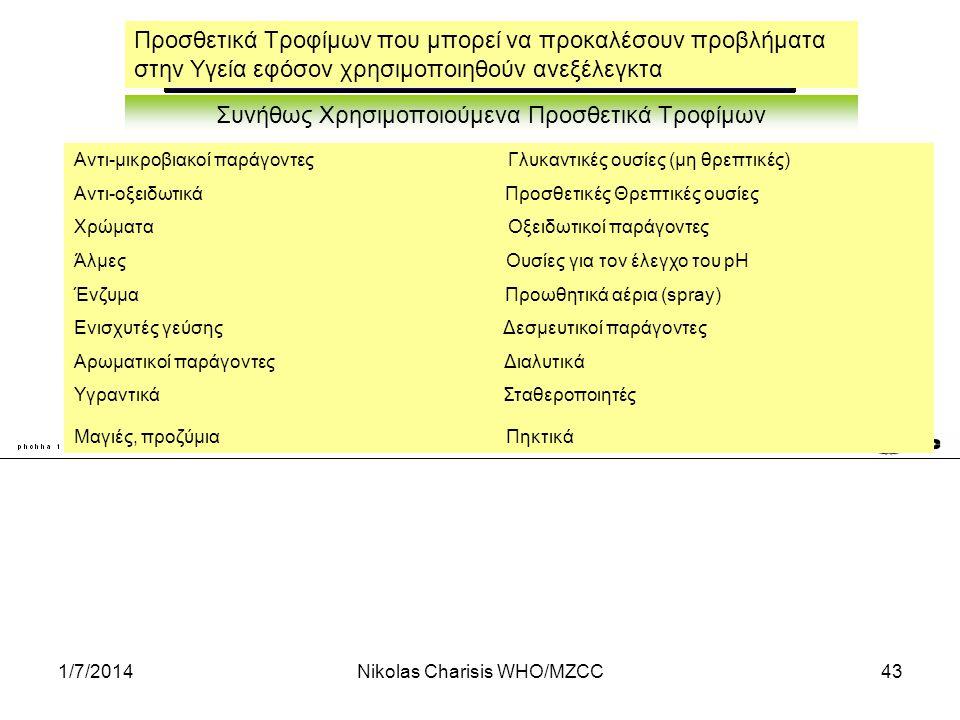 1/7/2014Nikolas Charisis WHO/MZCC43 Προσθετικά Τροφίμων που μπορεί να προκαλέσουν προβλήματα στην Υγεία εφόσον χρησιμοποιηθούν ανεξέλεγκτα Συνήθως Χρη