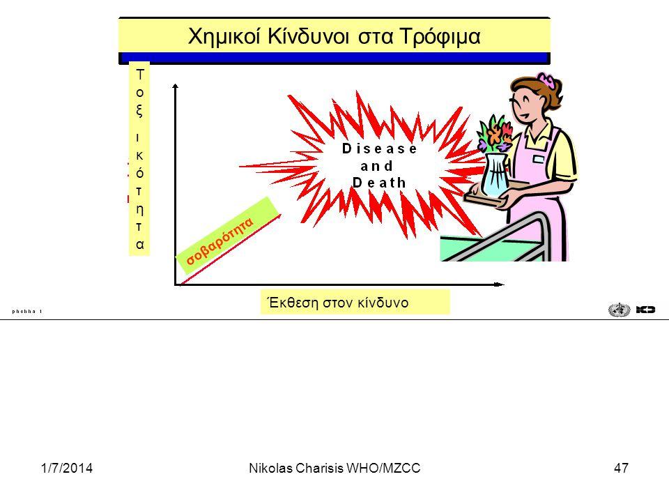 1/7/2014Nikolas Charisis WHO/MZCC47 ΤοξικότηταΤοξικότητα Έκθεση στον κίνδυνο Χημικοί Κίνδυνοι στα Τρόφιμα σοβαρότητα