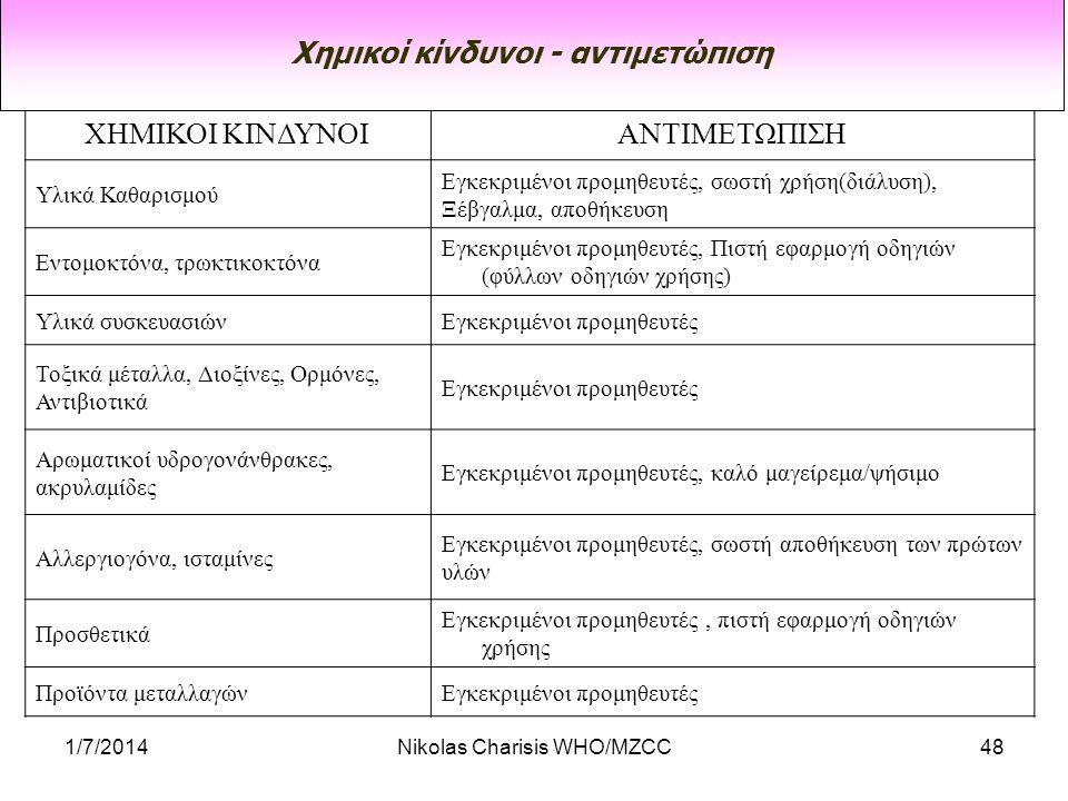1/7/2014Nikolas Charisis WHO/MZCC48 ΧΗΜΙΚΟΙ ΚΙΝΔΥΝΟΙΑΝΤΙΜΕΤΩΠΙΣΗ Υλικά Καθαρισμού Εγκεκριμένοι προμηθευτές, σωστή χρήση(διάλυση), Ξέβγαλμα, αποθήκευση