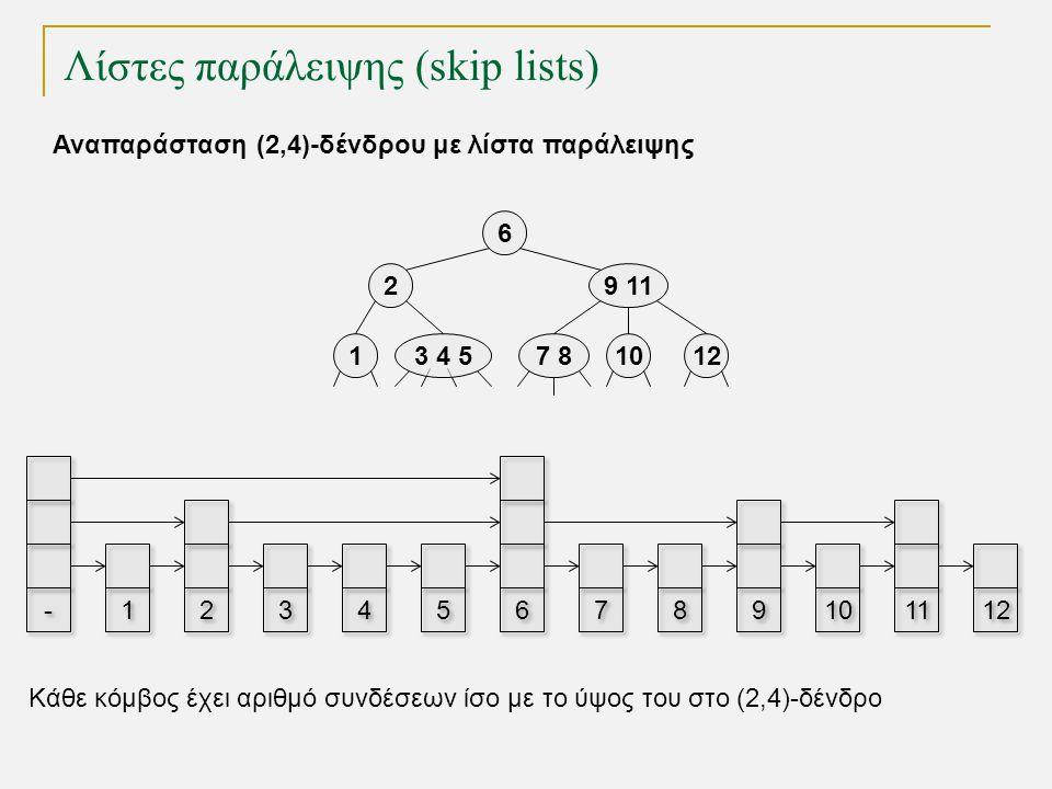 Λίστες παράλειψης (skip lists) TexPoint fonts used in EMF. Read the TexPoint manual before you delete this box.: AA A A A Αναπαράσταση (2,4)-δένδρου μ