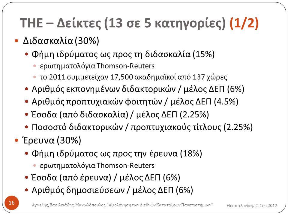 ΤΗΕ – Δείκτες (13 σε 5 κατηγορίες ) (1/2) Θεσσαλονίκη, 21 Σεπ 2012  Διδασκαλία (30%)  Φήμη ιδρύματος ως προς τη διδασκαλία (15%)  ερωτηματολόγια Thomson-Reuters  το 2011 συμμετείχαν 17,500 ακαδημαϊκοί από 137 χώρες  Αριθμός εκπονημένων διδακτορικών / μέλος ΔΕΠ (6%)  Αριθμός προπτυχιακών φοιτητών / μέλος ΔΕΠ (4.5%)  Έσοδα (από διδασκαλία) / μέλος ΔΕΠ (2.25%)  Ποσοστό διδακτορικών / προπτυχιακούς τίτλους (2.25%)  Έρευνα (30%)  Φήμη ιδρύματος ως προς την έρευνα (18%)  ερωτηματολόγια Thomson-Reuters  Έσοδα (από έρευνα) / μέλος ΔΕΠ (6%)  Αριθμός δημοσιεύσεων / μέλος ΔΕΠ (6%) Αγγελής, Βασιλειάδης, Μανωλόπουλος, Αξιολόγηση των Διεθνών Κατατάξεων Πανεπιστήμιων 16