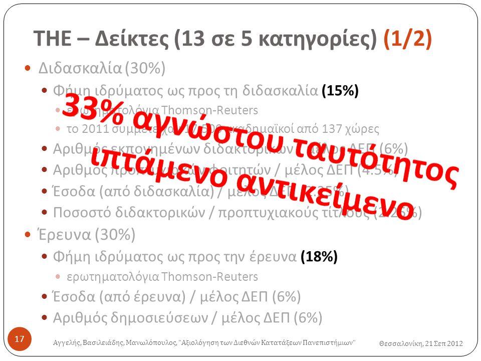 ΤΗΕ – Δείκτες (13 σε 5 κατηγορίες ) (1/2) Θεσσαλονίκη, 21 Σεπ 2012  Διδασκαλία (30%)  Φήμη ιδρύματος ως προς τη διδασκαλία (15%)  ερωτηματολόγια Thomson-Reuters  το 2011 συμμετείχαν 17,500 ακαδημαϊκοί από 137 χώρες  Αριθμός εκπονημένων διδακτορικών / μέλος ΔΕΠ (6%)  Αριθμός προπτυχιακών φοιτητών / μέλος ΔΕΠ (4.5%)  Έσοδα (από διδασκαλία) / μέλος ΔΕΠ (2.25%)  Ποσοστό διδακτορικών / προπτυχιακούς τίτλους (2.25%)  Έρευνα (30%)  Φήμη ιδρύματος ως προς την έρευνα (18%)  ερωτηματολόγια Thomson-Reuters  Έσοδα (από έρευνα) / μέλος ΔΕΠ (6%)  Αριθμός δημοσιεύσεων / μέλος ΔΕΠ (6%) Αγγελής, Βασιλειάδης, Μανωλόπουλος, Αξιολόγηση των Διεθνών Κατατάξεων Πανεπιστήμιων 17