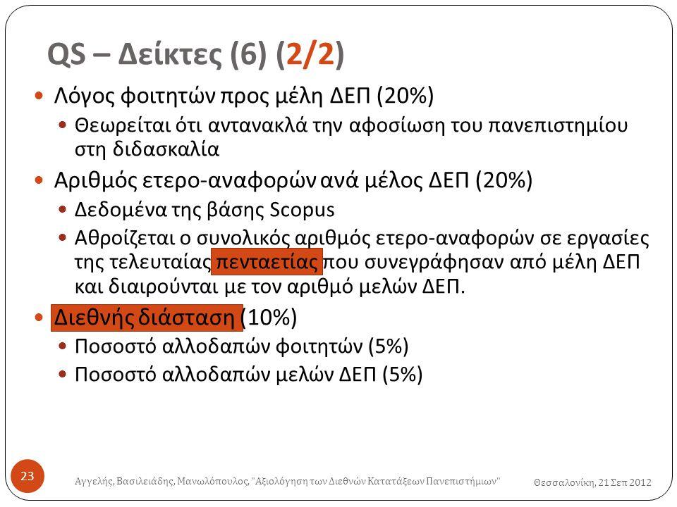 QS – Δείκτες (6) (2/2) Θεσσαλονίκη, 21 Σεπ 2012 Αγγελής, Βασιλειάδης, Μανωλόπουλος, Αξιολόγηση των Διεθνών Κατατάξεων Πανεπιστήμιων 23  Λόγος φοιτητών προς μέλη ΔΕΠ (20%)  Θεωρείται ότι αντανακλά την αφοσίωση του πανεπιστημίου στη διδασκαλία  Αριθμός ετερο-αναφορών ανά μέλος ΔΕΠ (20%)  Δεδομένα της βάσης Scopus  Αθροίζεται ο συνολικός αριθμός ετερο-αναφορών σε εργασίες της τελευταίας πενταετίας που συνεγράφησαν από μέλη ΔΕΠ και διαιρούνται με τον αριθμό μελών ΔΕΠ.