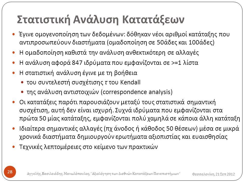 Στατιστική Ανάλυση Κατατάξεων Θεσσαλονίκη, 21 Σεπ 2012  Έγινε ομογενοποίηση των δεδομένων: δόθηκαν νέοι αριθμοί κατάταξης που αντιπροσωπεύουν διαστήματα (ομαδοποίηση σε 50άδες και 100άδες)  Η ομαδοποίηση καθιστά την ανάλυση ανθεκτικότερη σε αλλαγές  Η ανάλυση αφορά 847 ιδρύματα που εμφανίζονται σε >=1 λίστα  Η στατιστική ανάλυση έγινε με τη βοήθεια  του συντελεστή συσχέτισης τ του Kendall  της ανάλυση αντιστοιχιών (correspondence analysis)  Οι κατατάξεις παρότι παρουσιάζουν μεταξύ τους στατιστικά σημαντική συσχέτιση, αυτή δεν είναι ισχυρή.