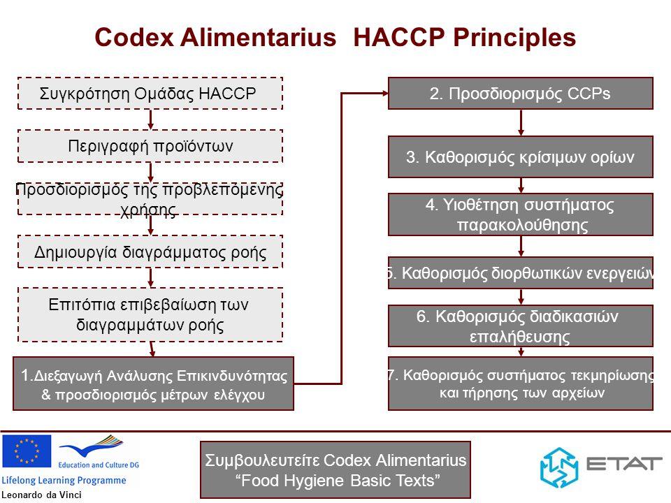 Leonardo da Vinci Συγκρότηση Ομάδας HACCP Περιγραφή προϊόντων Προσδιορισμός της προβλεπόμενης χρήσης Δημιουργία διαγράμματος ροής Επιτόπια επιβεβαίωση