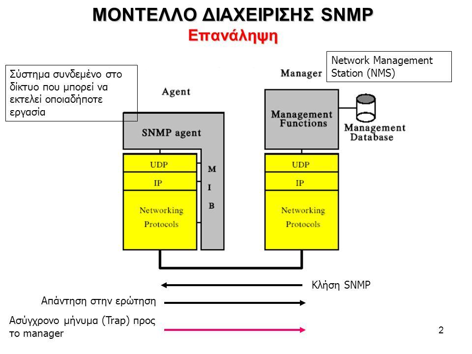 2 ΜΟΝΤΕΛΛΟ ΔΙΑΧΕΙΡΙΣΗΣ SNMP Επανάληψη Κλήση SNMP Απάντηση στην ερώτηση Ασύγχρονο μήνυμα (Trap) προς το manager Σύστημα συνδεμένο στο δίκτυο που μπορεί