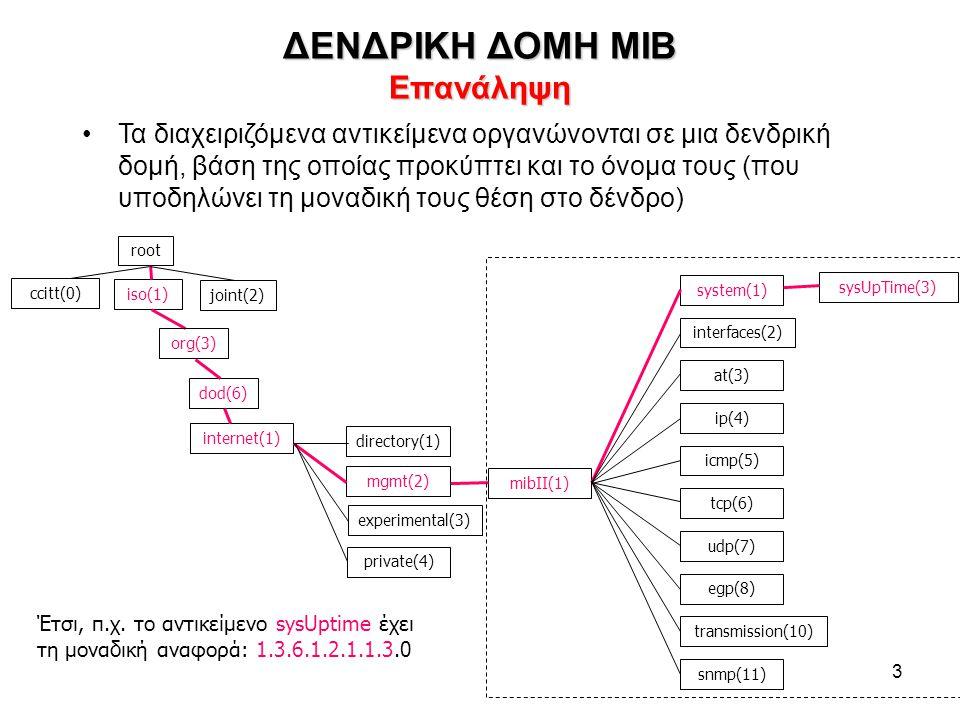 3 ΔΕΝΔΡΙΚΗ ΔΟΜΗ MIB Επανάληψη •Τα διαχειριζόμενα αντικείμενα οργανώνονται σε μια δενδρική δομή, βάση της οποίας προκύπτει και το όνομα τους (που υποδη