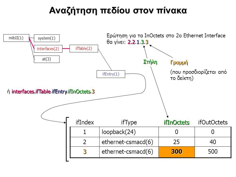 Αναζήτηση πεδίου στον πίνακα ifIndexifTypeifInOctetsifOutOctets 1loopback(24)00 2ethernet-csmacd(6)2540 3ethernet-csmacd(6)300500 mibΙΙ(1) system(1) i