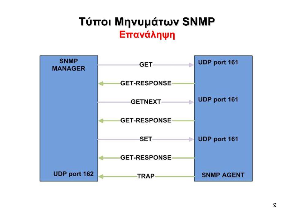 Τύποι Μηνυμάτων SNMP Επανάληψη 9