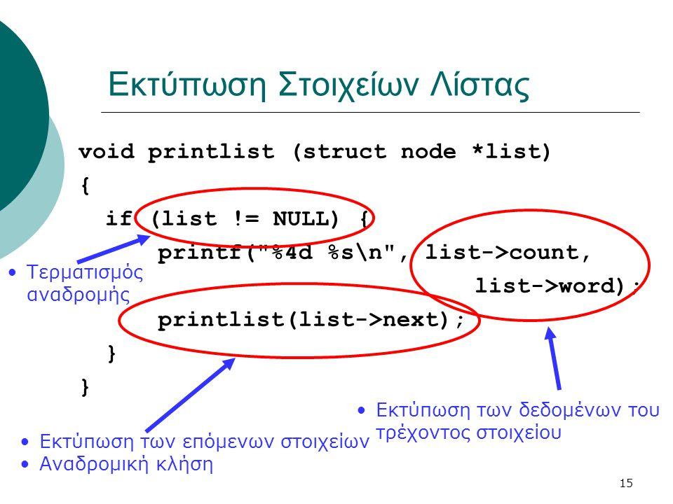 15 Εκτύπωση Στοιχείων Λίστας void printlist (struct node *list) { if (list != NULL) { printf( %4d %s\n , list->count, list->word); printlist(list->next); } •Εκτύπωση των επόμενων στοιχείων •Αναδρομική κλήση •Τερματισμός αναδρομής •Εκτύπωση των δεδομένων του τρέχοντος στοιχείου