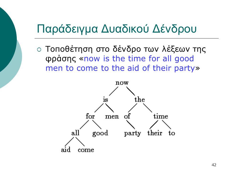 42 Παράδειγμα Δυαδικού Δένδρου  Τοποθέτηση στο δένδρο των λέξεων της φράσης «now is the time for all good men to come to the aid of their party»