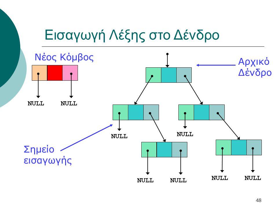 48 Εισαγωγή Λέξης στο Δένδρο NULL Αρχικό Δένδρο Νέος Κόμβος Σημείο εισαγωγής