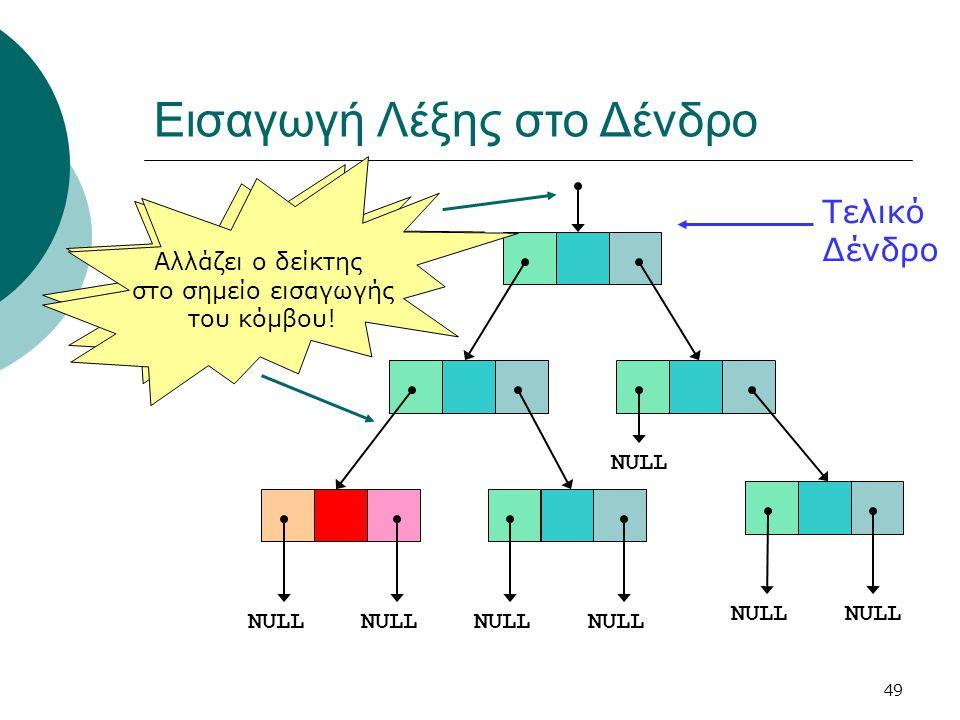 49 Εισαγωγή Λέξης στο Δένδρο NULL Τελικό Δένδρο ΔΕΝ αλλάζει ο δείκτης προς το δένδρο! Αλλάζει ο δείκτης στο σημείο εισαγωγής του κόμβου!