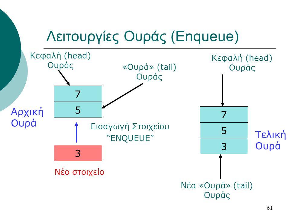 """61 Λειτουργίες Ουράς (Enqueue) 5 7 3 Νέο στοιχείο Αρχική Ουρά Εισαγωγή Στοιχείου """"ENQUEUE"""" 3 5 Τελική Ουρά 7 Κεφαλή (head) Ουράς «Ουρά» (tail) Ουράς Ν"""
