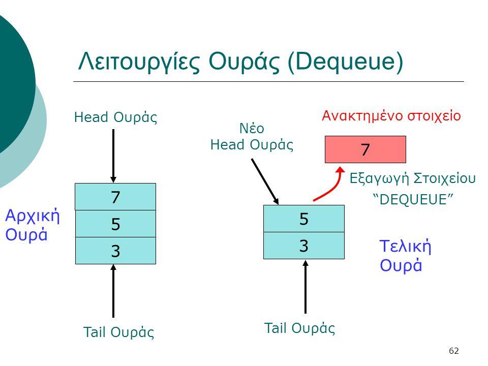 """62 Λειτουργίες Ουράς (Dequeue) 3 5 7 Ανακτημένο στοιχείο Τελική Ουρά Εξαγωγή Στοιχείου """"DEQUEUE"""" 3 5 Αρχική Ουρά 7 Head Ουράς Νέο Head Ουράς Tail Ουρά"""