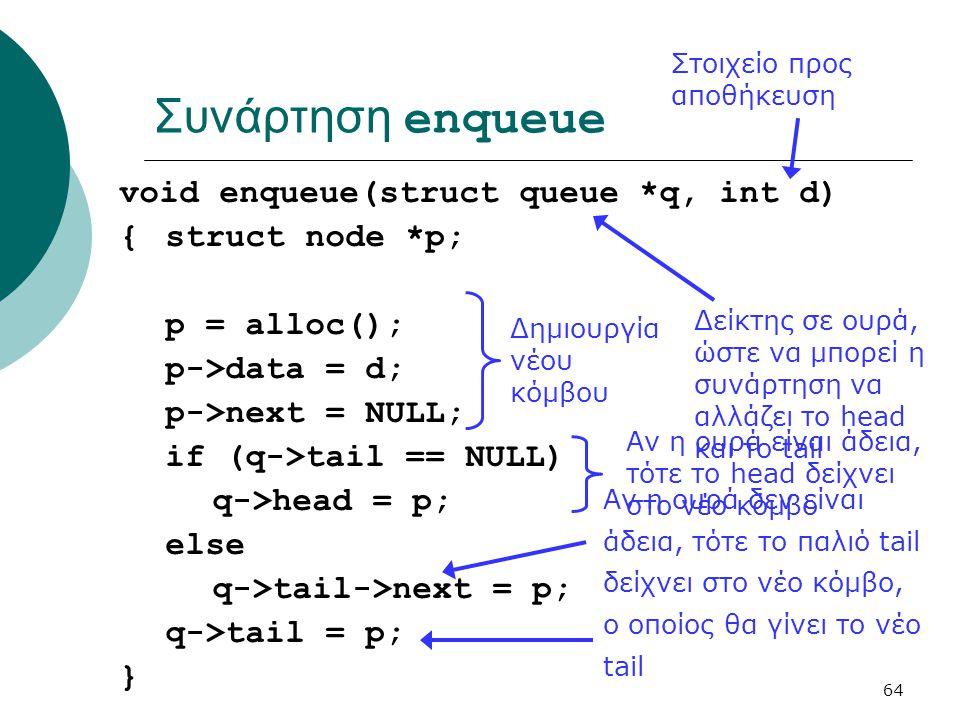 64 Συνάρτηση enqueue void enqueue(struct queue *q, int d) {struct node *p; p = alloc(); p->data = d; p->next = NULL; if (q->tail == NULL) q->head = p; else q->tail->next = p; q->tail = p; } Στοιχείο προς αποθήκευση Δείκτης σε ουρά, ώστε να μπορεί η συνάρτηση να αλλάζει το head και το tail Δημιουργία νέου κόμβου Αν η ουρά είναι άδεια, τότε το head δείχνει στο νέο κόμβο Αν η ουρά δεν είναι άδεια, τότε το παλιό tail δείχνει στο νέο κόμβο, ο οποίος θα γίνει το νέο tail