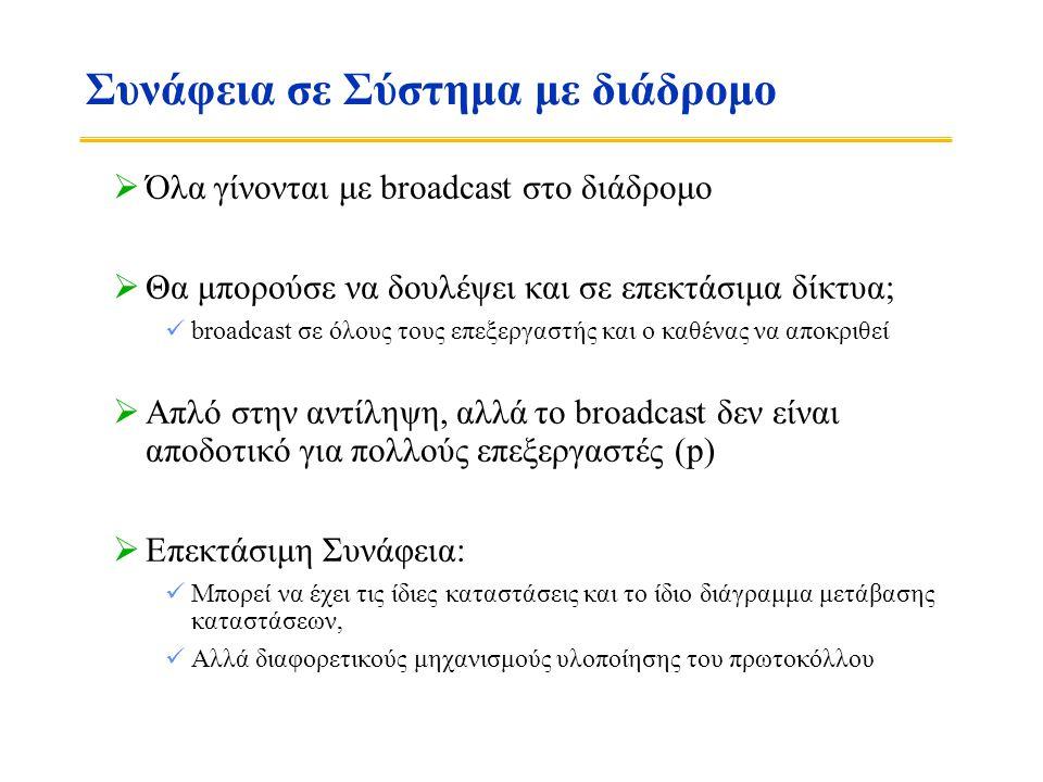 Συνάφεια σε Σύστημα με διάδρομο  Όλα γίνονται με broadcast στο διάδρομο  Θα μπορούσε να δουλέψει και σε επεκτάσιμα δίκτυα;  broadcast σε όλους τους επεξεργαστής και ο καθένας να αποκριθεί  Απλό στην αντίληψη, αλλά το broadcast δεν είναι αποδοτικό για πολλούς επεξεργαστές (p)  Επεκτάσιμη Συνάφεια:  Μπορεί να έχει τις ίδιες καταστάσεις και το ίδιο διάγραμμα μετάβασης καταστάσεων,  Αλλά διαφορετικούς μηχανισμούς υλοποίησης του πρωτοκόλλου