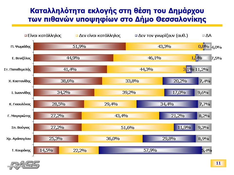 11 Καταλληλότητα εκλογής στη θέση του Δημάρχου των πιθανών υποψηφίων στο Δήμο Θεσσαλονίκης