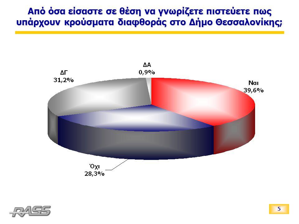 5 Από όσα είσαστε σε θέση να γνωρίζετε πιστεύετε πως υπάρχουν κρούσματα διαφθοράς στο Δήμο Θεσσαλονίκης;