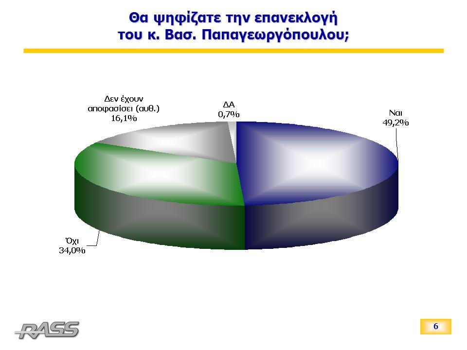 6 Θα ψηφίζατε την επανεκλογή του κ. Βασ. Παπαγεωργόπουλου;