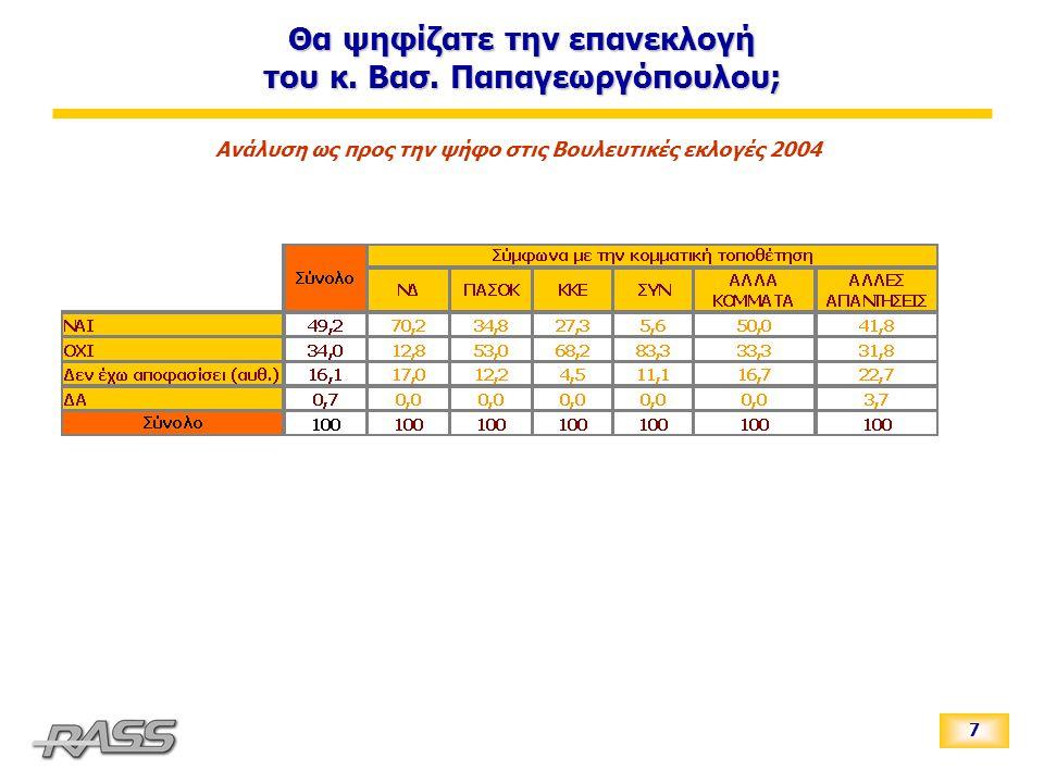 7 Ανάλυση ως προς την ψήφο στις Βουλευτικές εκλογές 2004