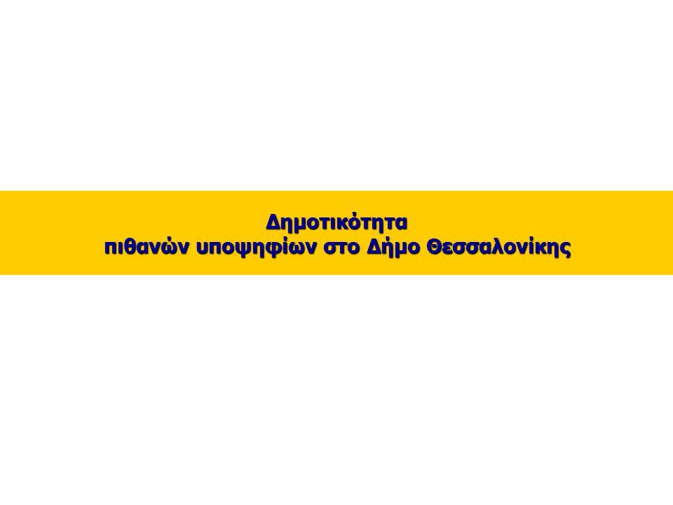 8 _ Δημοτικότητα πιθανών υποψηφίων στο Δήμο Θεσσαλονίκης