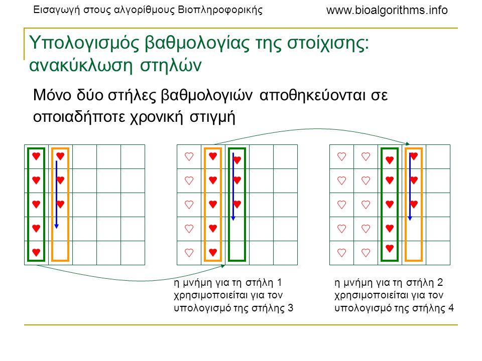 Εισαγωγή στους αλγορίθμους Βιοπληροφορικής www.bioalgorithms.info Υπολογισμός βαθμολογίας της στοίχισης: ανακύκλωση στηλών η μνήμη για τη στήλη 1 χρησ