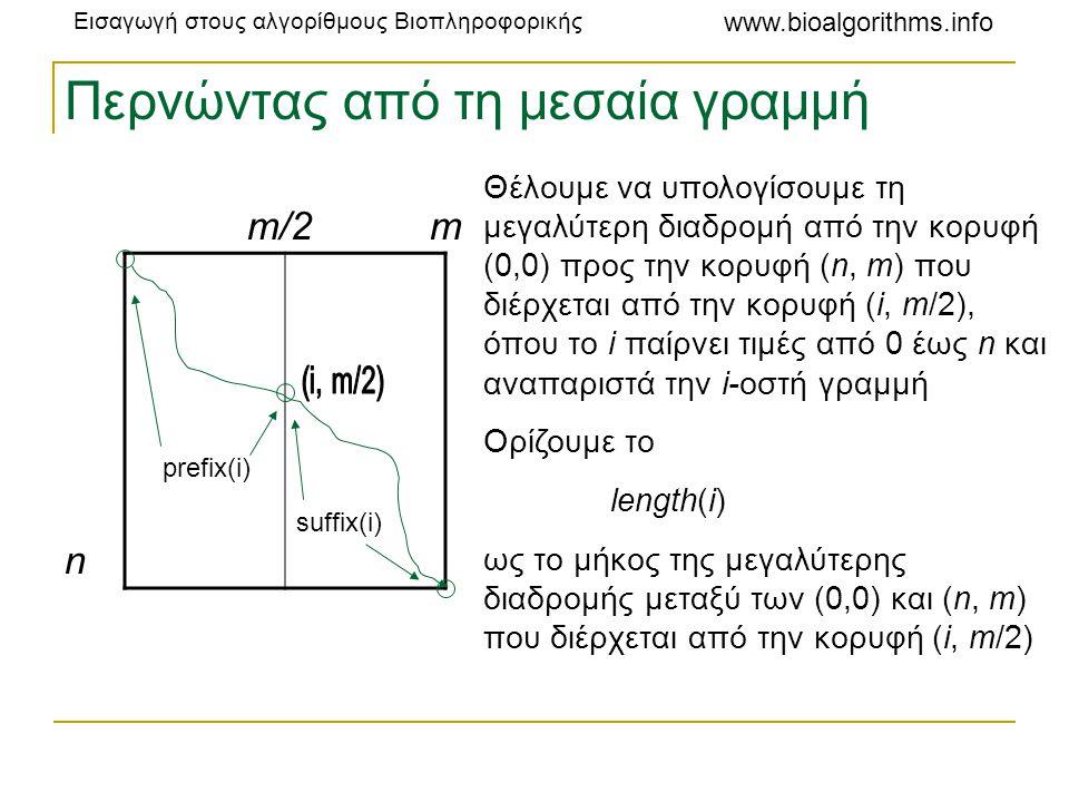 Εισαγωγή στους αλγορίθμους Βιοπληροφορικής www.bioalgorithms.info Περνώντας από τη μεσαία γραμμή m/2 m n prefix(i) suffix(i) Θέλουμε να υπολογίσουμε τ