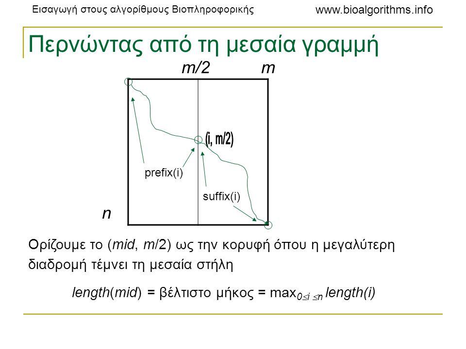 Εισαγωγή στους αλγορίθμους Βιοπληροφορικής www.bioalgorithms.info m/2 m n prefix(i) suffix(i) Ορίζουμε το (mid, m/2) ως την κορυφή όπου η μεγαλύτερη δ