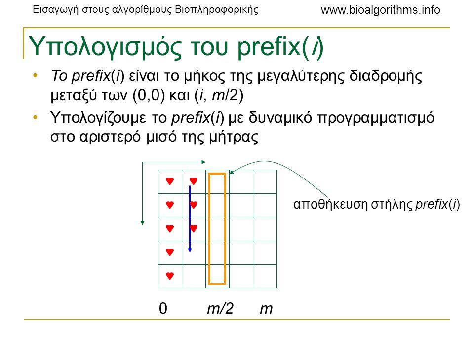 Εισαγωγή στους αλγορίθμους Βιοπληροφορικής www.bioalgorithms.info Υπολογισμός του prefix(i) •Το prefix(i) είναι το μήκος της μεγαλύτερης διαδρομής μετ