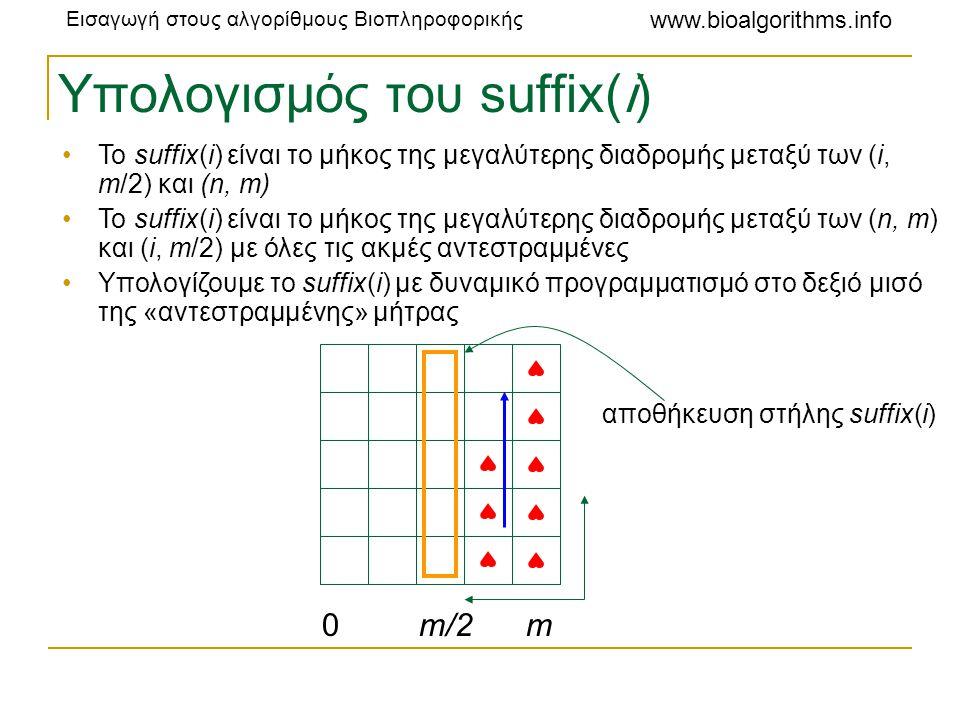 Εισαγωγή στους αλγορίθμους Βιοπληροφορικής www.bioalgorithms.info Υπολογισμός του suffix(i) •Το suffix(i) είναι το μήκος της μεγαλύτερης διαδρομής μετ
